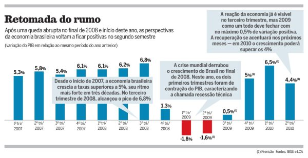 Tabela Crise1