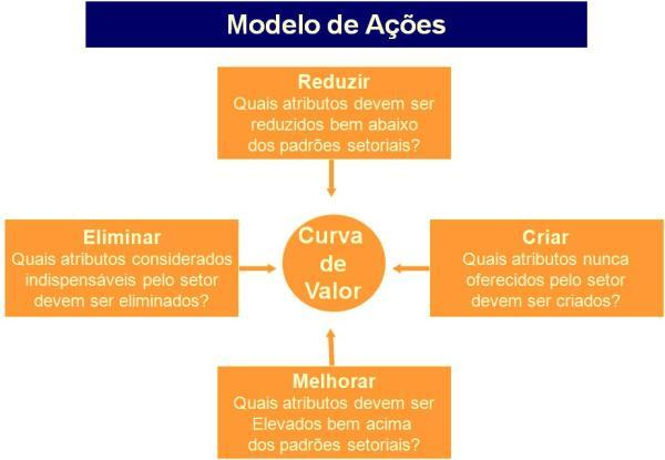 As Quatro Ações