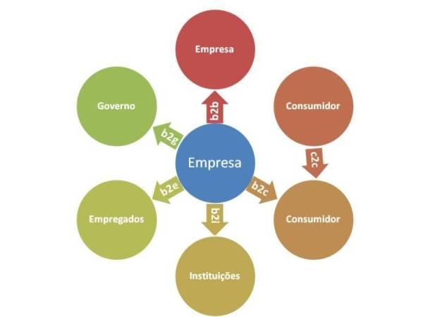 Tipos de Marketing - ThinkOutside | Marketing & Vendas, Empreendedorismo e Inovação