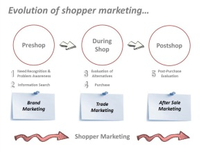 A Evolução do Shopper Marketing | ThinkOutside - Marketing & Vendas, Empreendedorismo e Inovação
