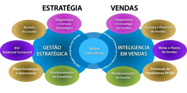Gestão Estratégica de Vendas | ThinkOutside - Marketing & Vendas, Empreendedorismo e Inovação