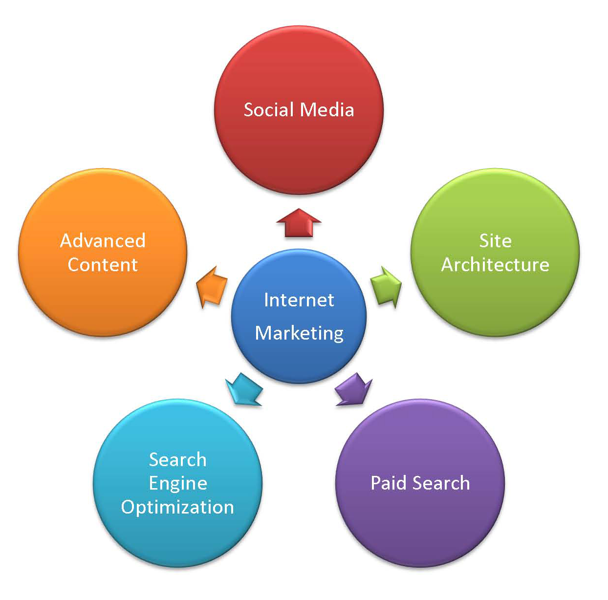internet marketing literature review Dissertation literature review- internet marketing marketing theories focuses on the enabling organizations achieve their marketing goals and objectives one of the essential classical theories in the concept of marketing is the 4p marketing theory (lee 2001, p 90.