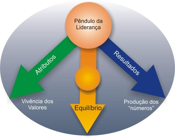 O Pêndulo da Liderança | ThinkOutside - Marketing & Vendas, Empreendedorismo e Inovação