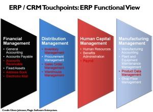 Para vender mais adote o CRM | ThinkOutside - Marketing & Vendas, Empreendedorismo e Inovação