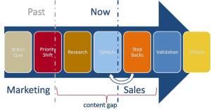 Para vender mais deixe o processo de vendas claro | ThinkOutside - Marketing & Vendas, Empreendedorismo e Inovação