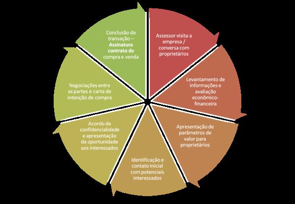 O processo de vendas ajuda a sua empresa vender mais | ThinkOutside - Marketing & Vendas, Empreendedorismo e Inovação