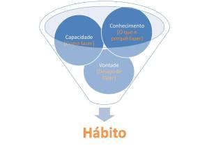 Vender Mais é uma Mudança de Hábitos | ThinkOutside - Marketing & Vendas, Empreendedorismo e Inovação